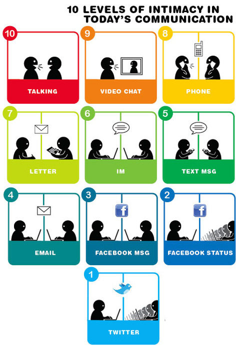 social media intimacy infographic
