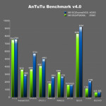 AnTuTu 1 150x150 Samsung Galaxy Note 4 Benchmarks Appear