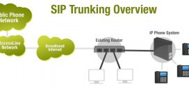 4 Reasons to Invest in SIP Trunking for your Business